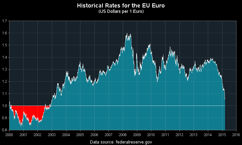 Euro vs Dollar exchange rate: An historic event? - SAS Learning Post