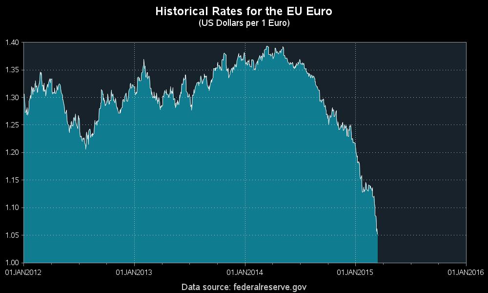 dollar_versus_euro