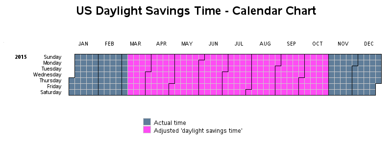 us_daylight_savings