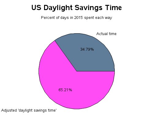 us_daylight_savings1