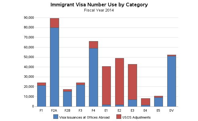 us_immigration_visas_2014