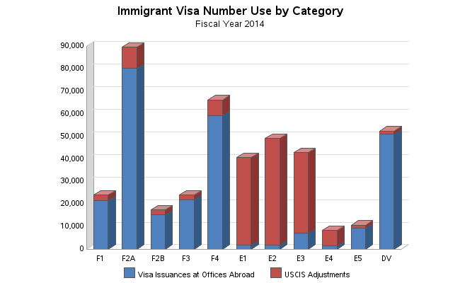 us_immigration_visas_20141