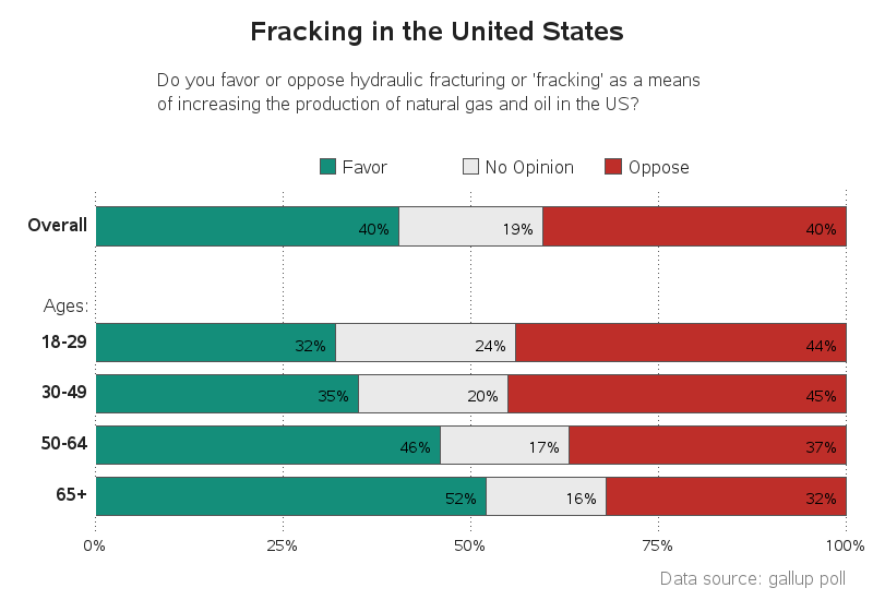 Drilling Down Some Fracking Graphs The Sas Training Post