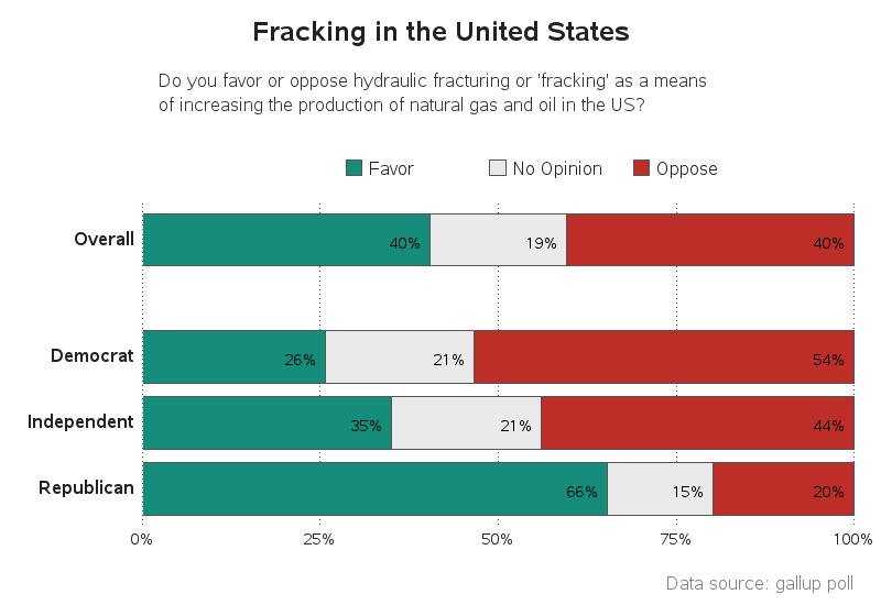 fracking_opinion_political