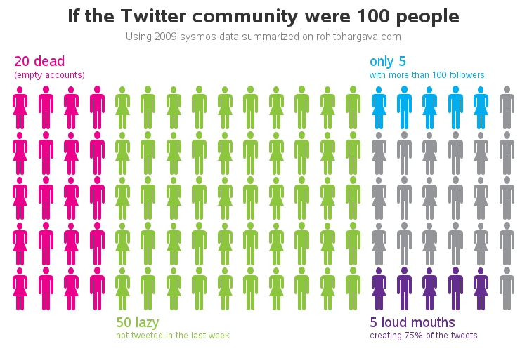 twitter_as_100_people2