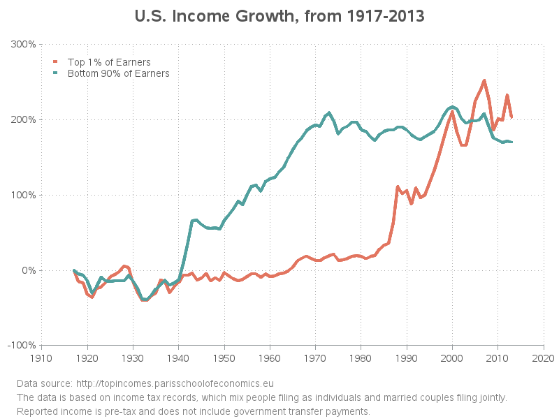 us_income_growth