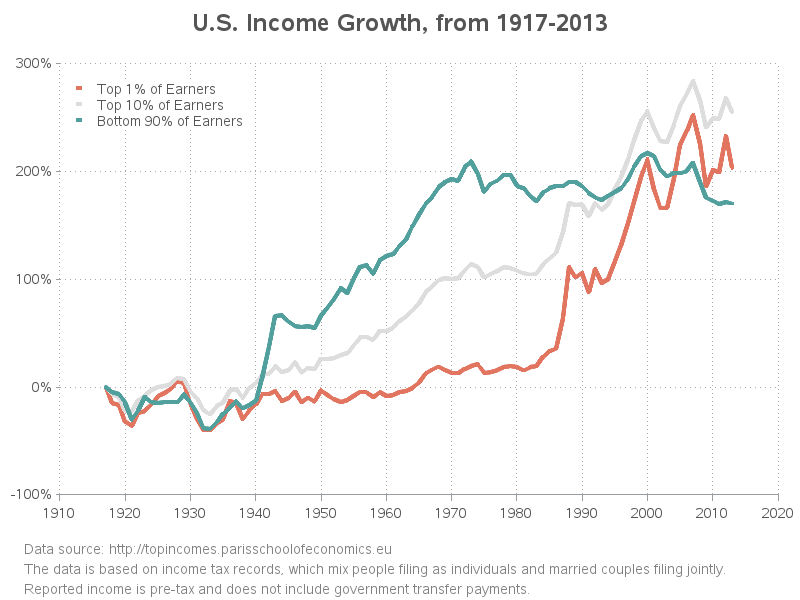 us_income_growth1