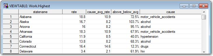 death_data_highest