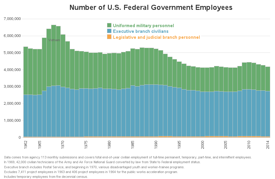 federal_employment