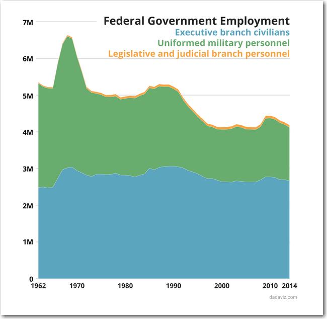 federal_employment_jishai