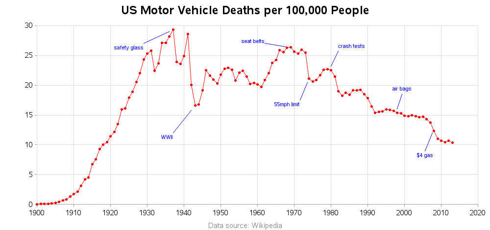us_traffic_fatalities
