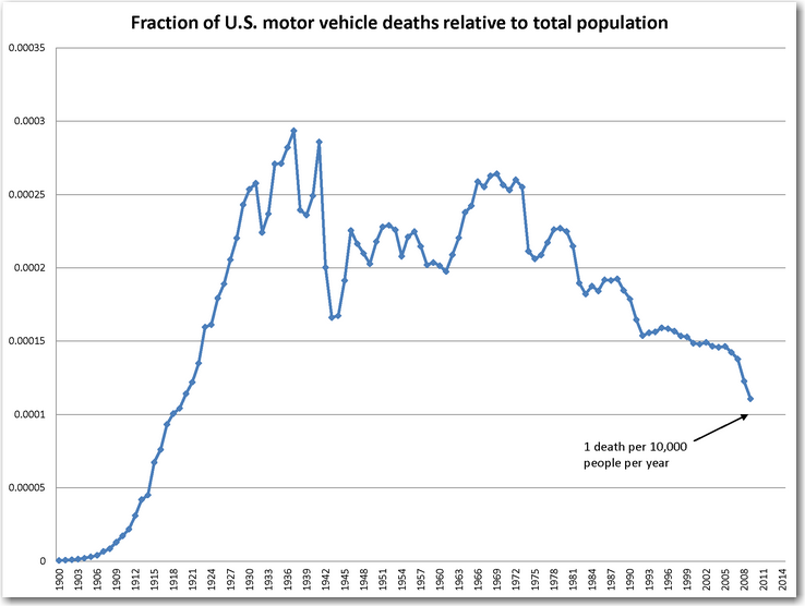 us_traffic_fatalities_orig
