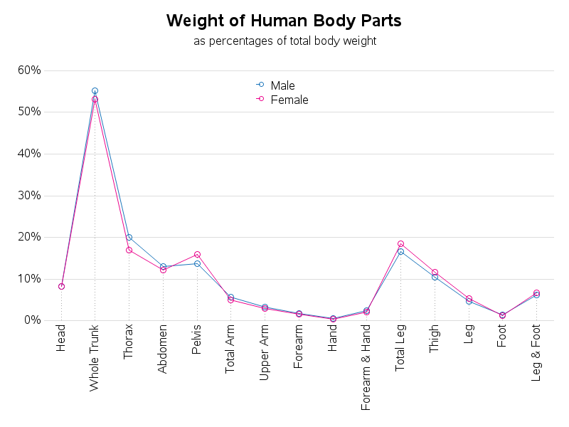body_part_weights