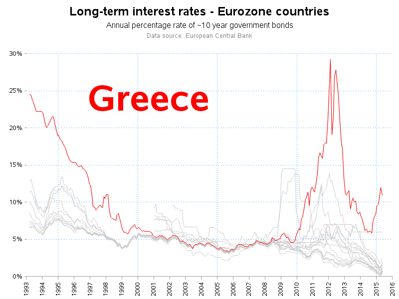 eu_interest_rate_greece