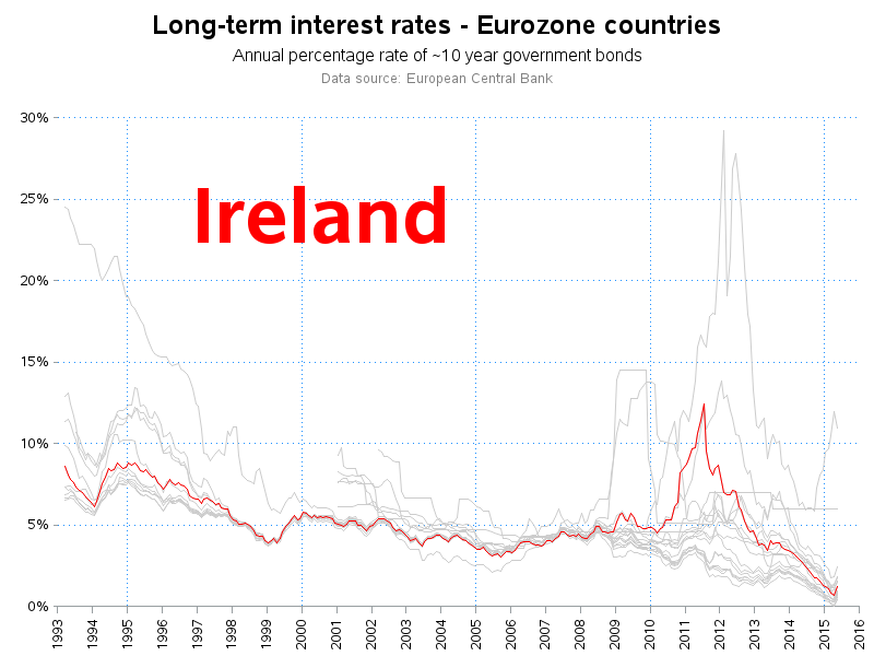 eu_interest_rate_ireland