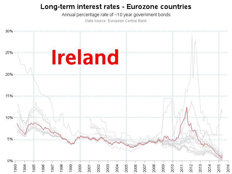 eu_interest_rate_ireland
