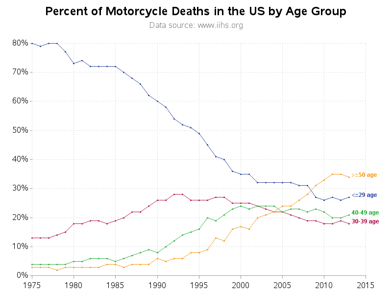 motorcycle_stats