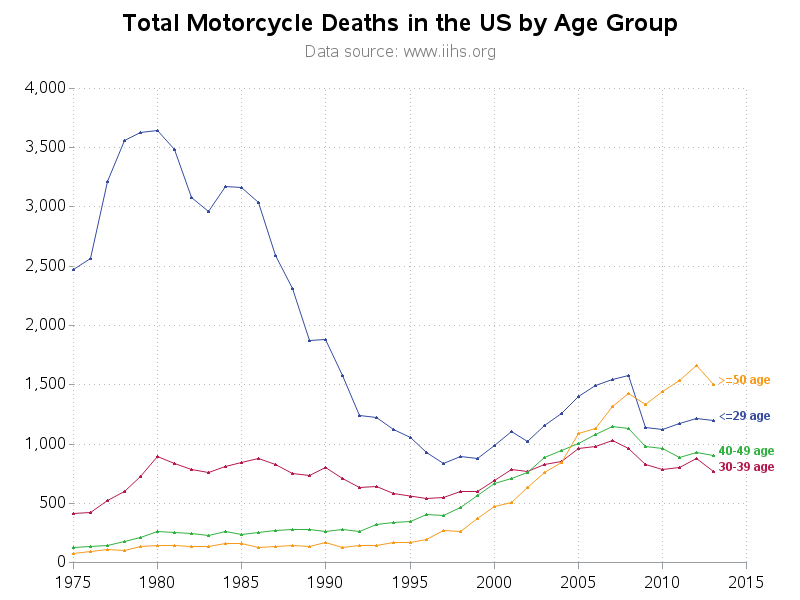 motorcycle_stats1