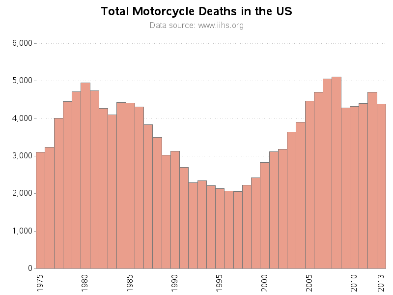 motorcycle_stats2