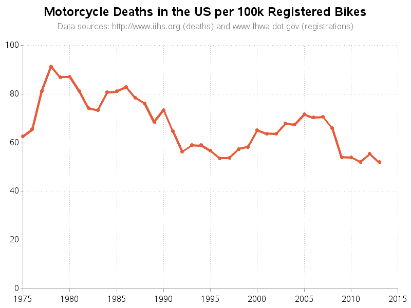 an analysis of motorcycling The changing nature of motorcycling: analysis of variance was performed on the data to establish if there was an effect of cohort (between subjects factor.