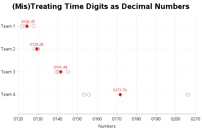 time_data