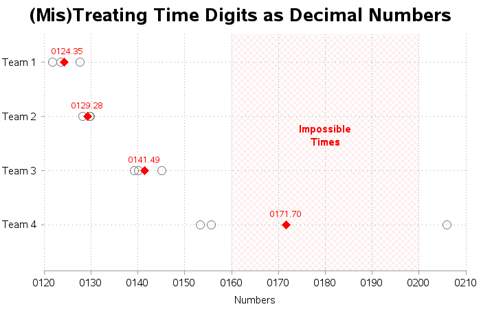 time_data1