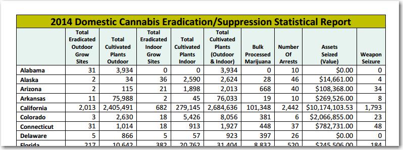 cannabis_eradication_table