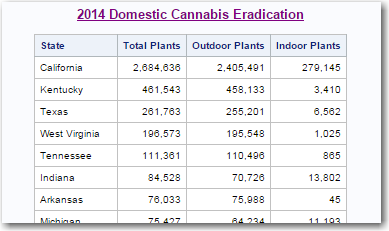 cannabis_eradication_table2