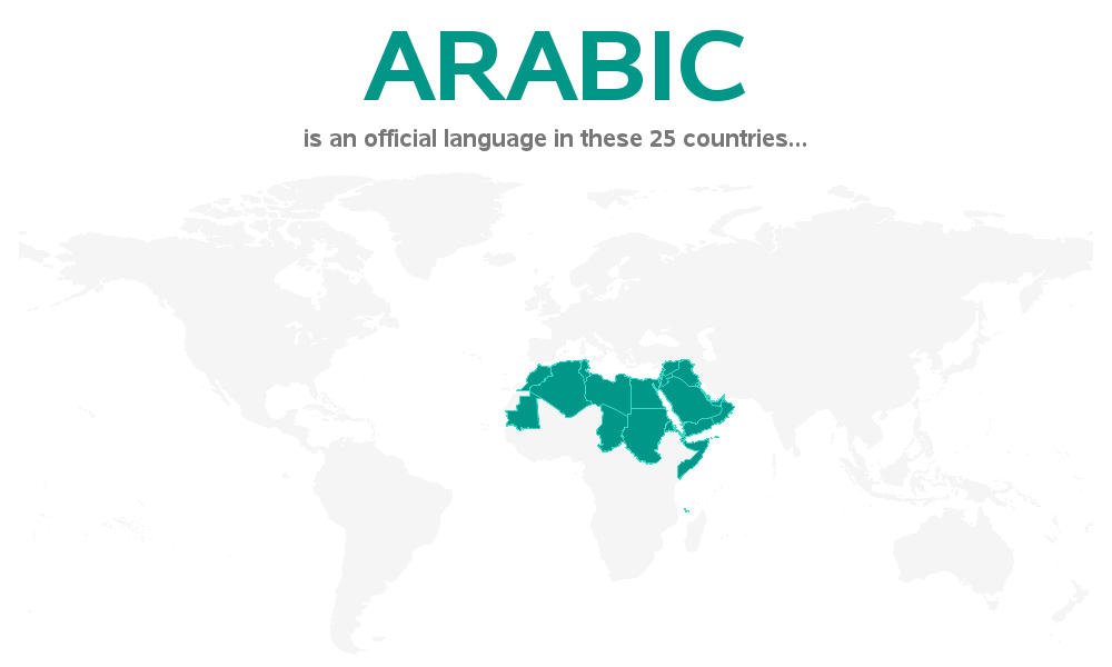 official_language_by_country_arabic