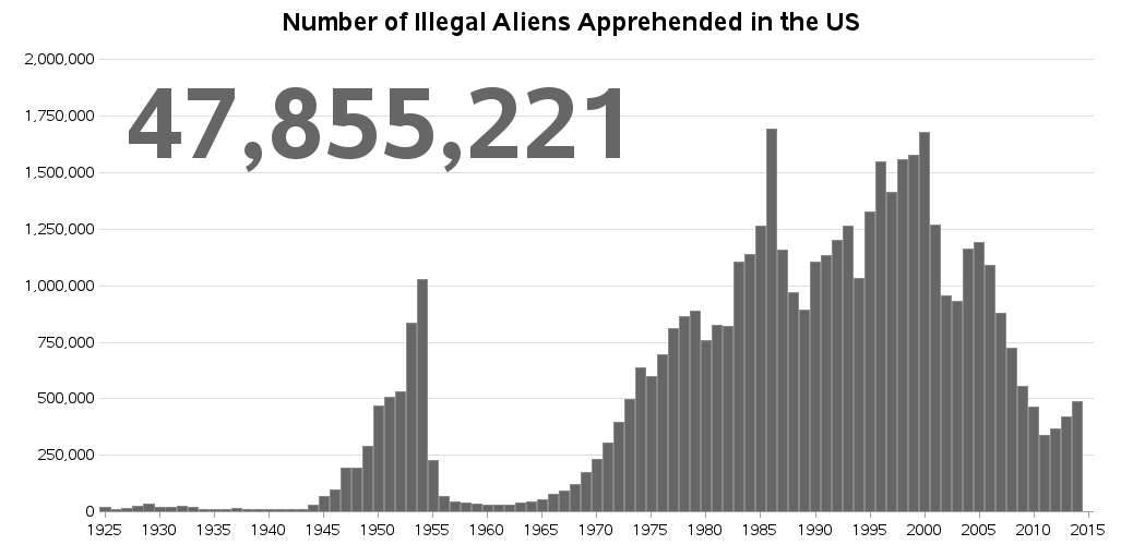 us_illegal_aliens_apprehended