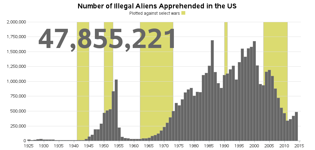 us_illegal_aliens_apprehended1