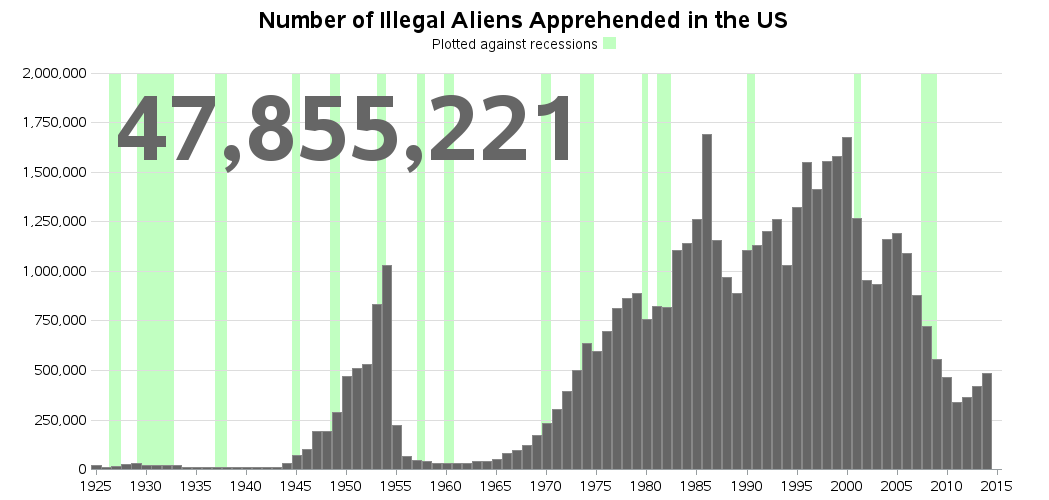 us_illegal_aliens_apprehended2