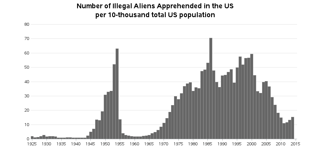 us_illegal_aliens_apprehended4