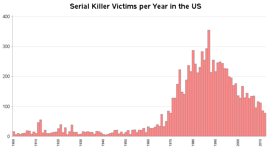 Analysis of serial killings in the US | The SAS Training Post