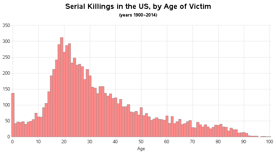us_serial_killings_by_age