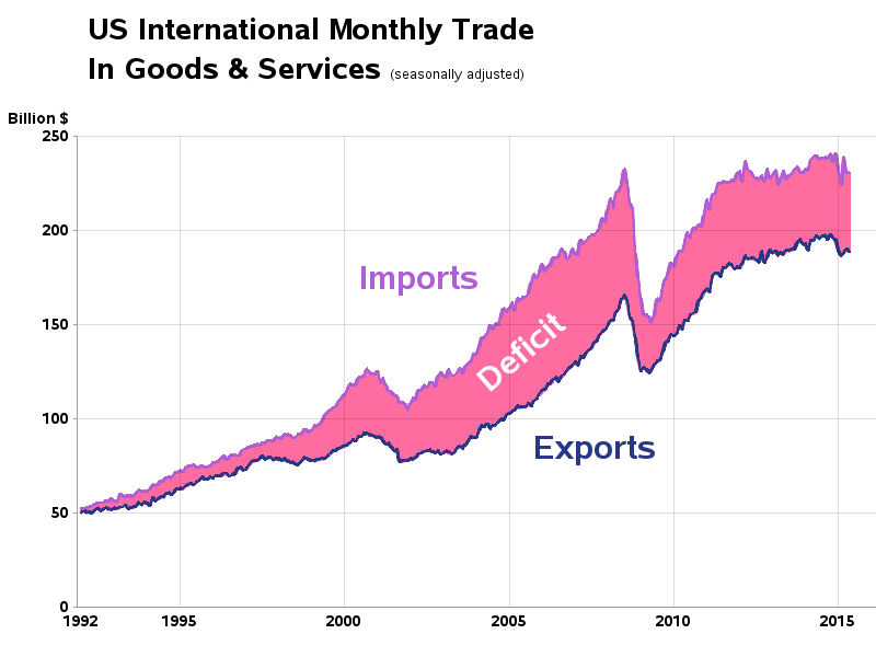 us trade deficit The facts: trump persistently miscasts the trade balance, citing the us deficit in goods and ignoring the us surplus in services the actual trade deficit last year was $566 billion.