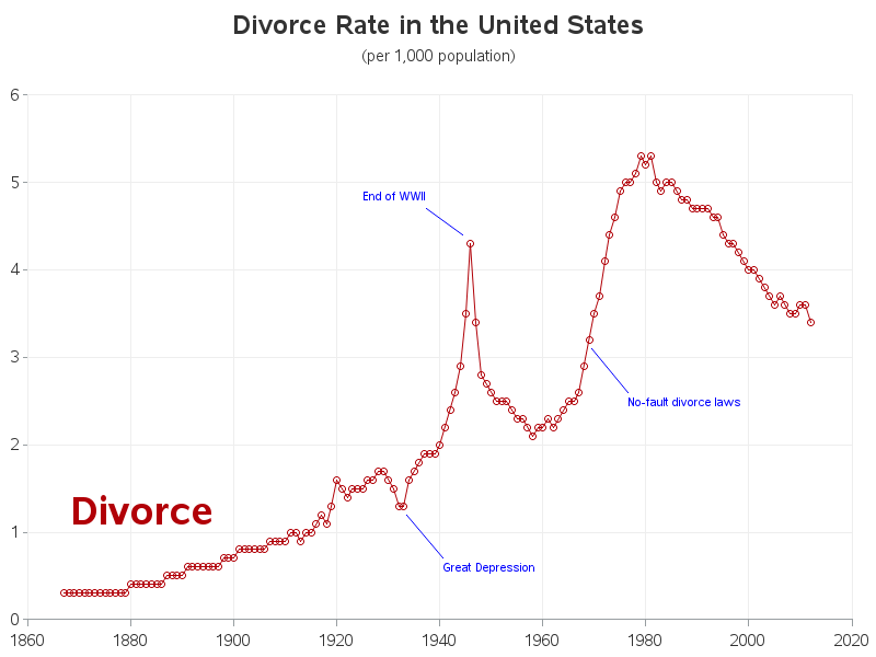 Image Gallery divorce rates 2015