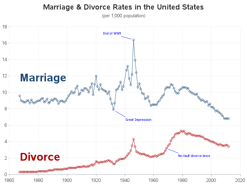us_divorce_and_marriage1