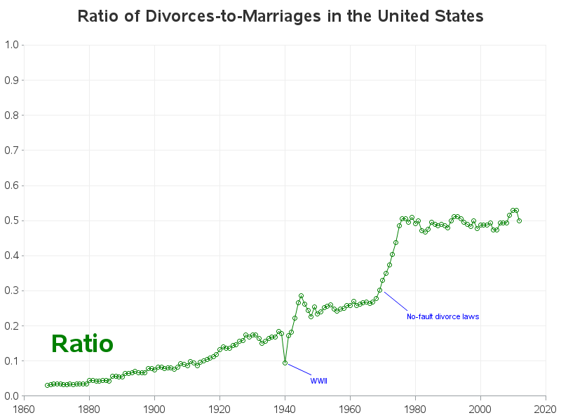 us_divorce_and_marriage2