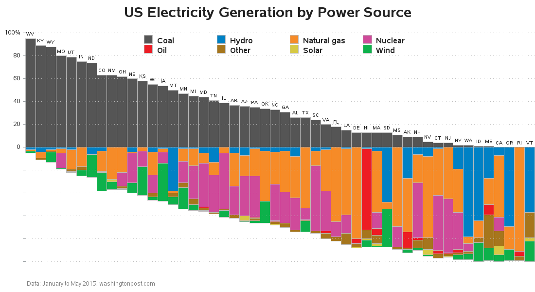 us_power_sources_bar_coal