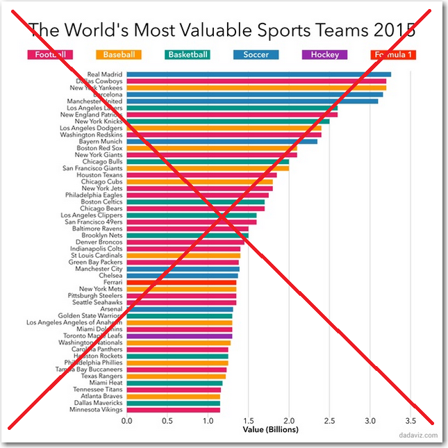 world_sport_team_values_2015_dadaviz