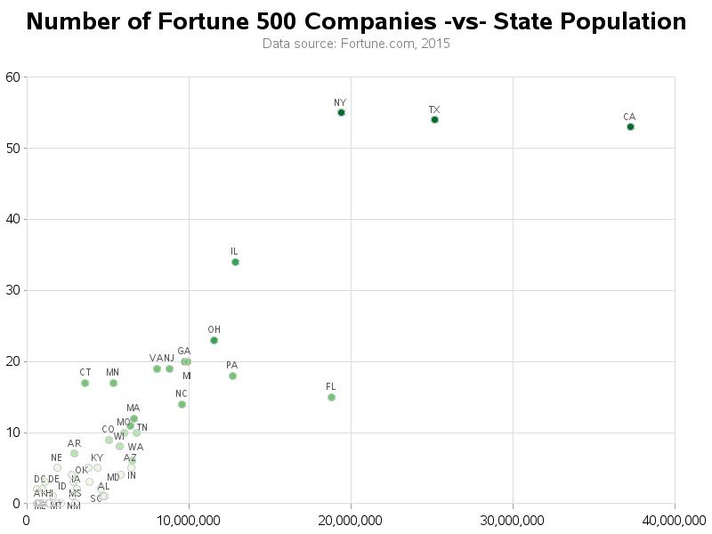 fortune500_20151