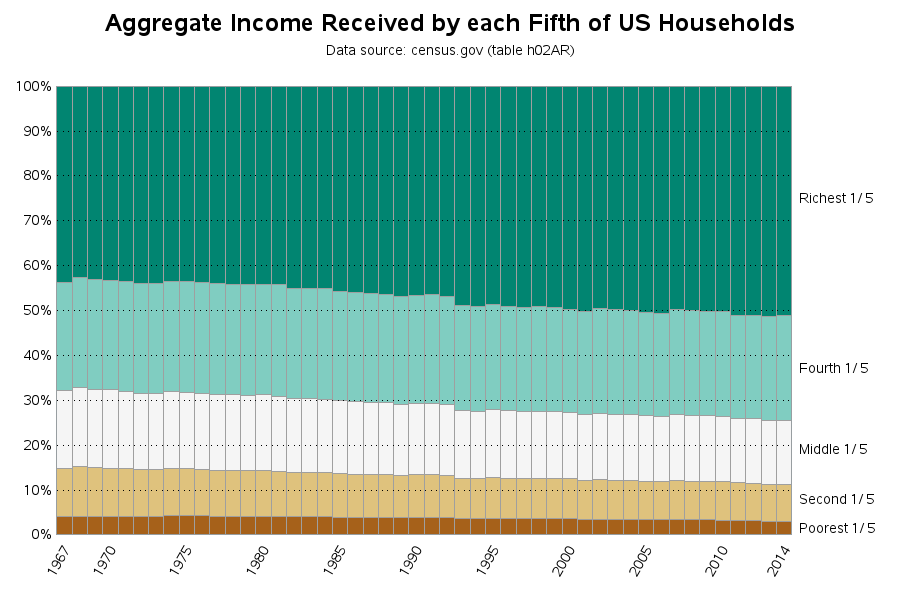 income_quintiles