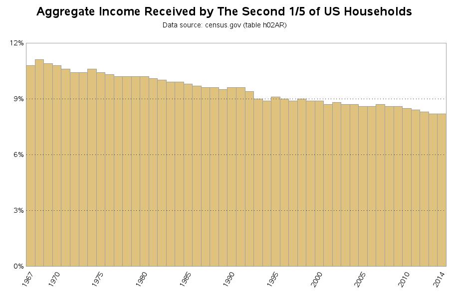 income_quintiles_d