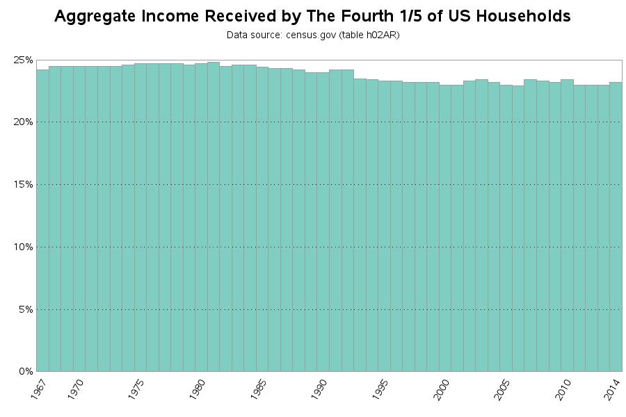 income_quintiles_f
