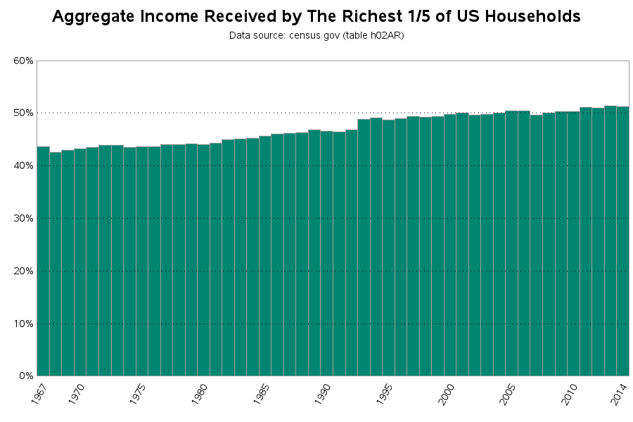 income_quintiles_g
