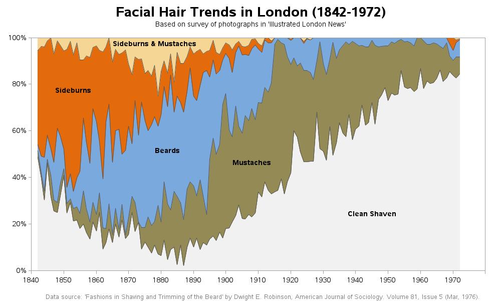 facial_hair_trends