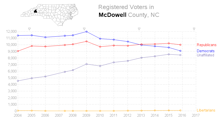 nc_voter_timeseries_mcdowell
