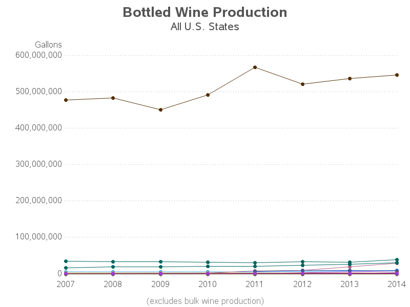 us_wine_production