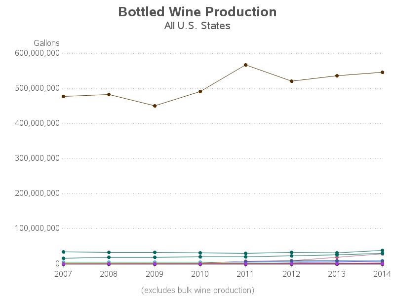 us_wine_production